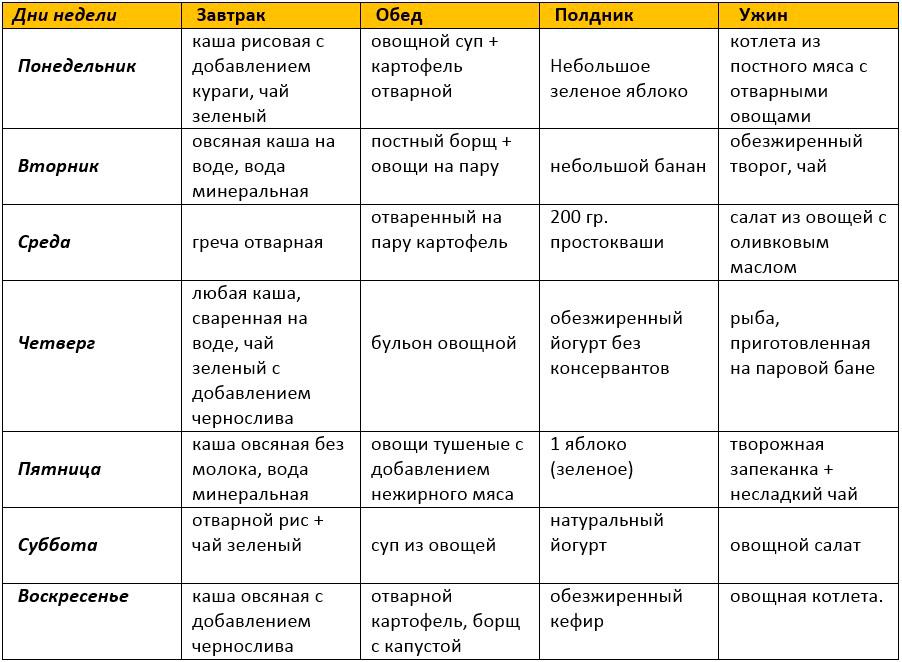 Гипоаллергенный Режим И Диета. Что можно есть при пищевой аллергии – список продуктов