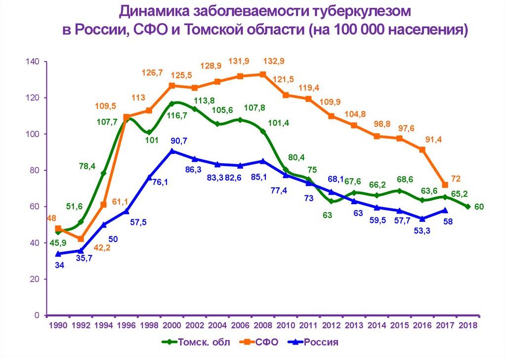 динамика заболеваемости туберкулезом в россии