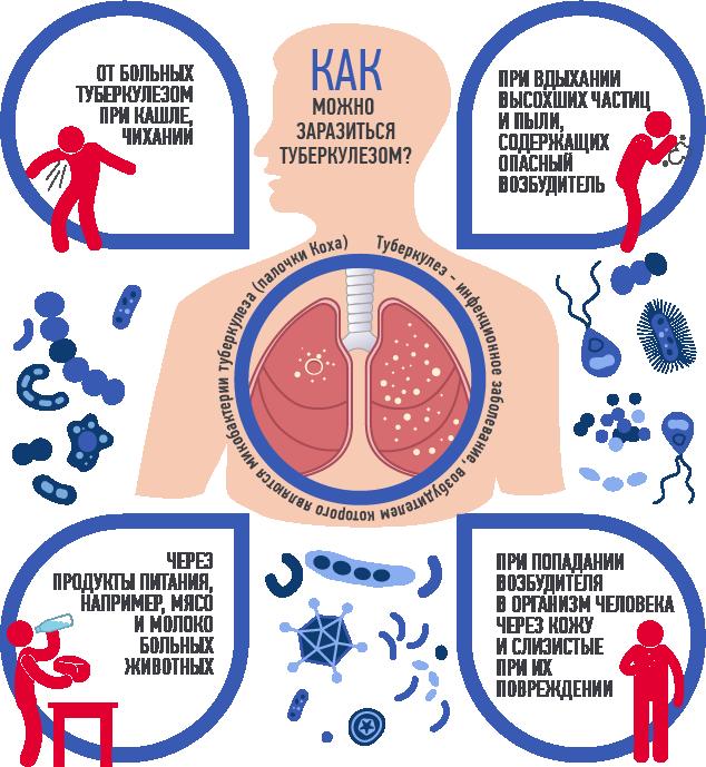 заболеваемость туберкулезом причины