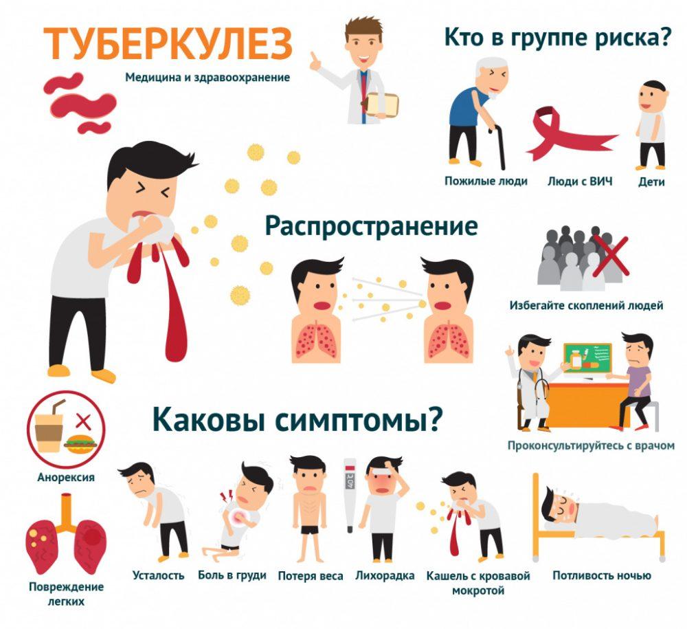 группы риска по туберкулезу